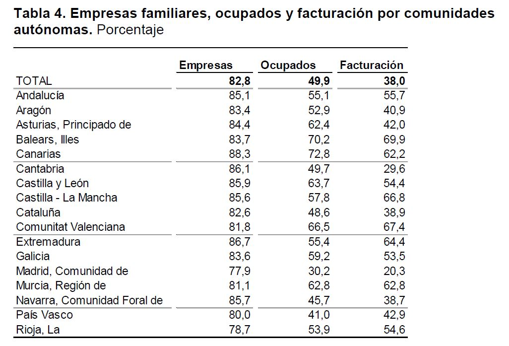 Pymes familiares Tactio
